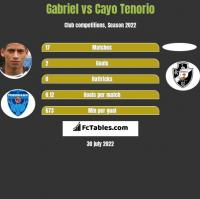 Gabriel vs Cayo Tenorio h2h player stats