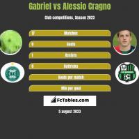Gabriel vs Alessio Cragno h2h player stats