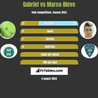 Gabriel vs Marco Bleve h2h player stats