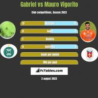 Gabriel vs Mauro Vigorito h2h player stats