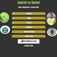 Gabriel vs Rafael h2h player stats