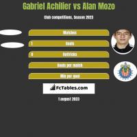 Gabriel Achilier vs Alan Mozo h2h player stats