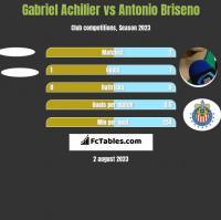 Gabriel Achilier vs Antonio Briseno h2h player stats
