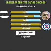 Gabriel Achilier vs Carlos Salcedo h2h player stats