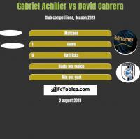Gabriel Achilier vs David Cabrera h2h player stats