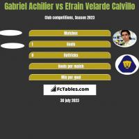 Gabriel Achilier vs Efrain Velarde Calvillo h2h player stats