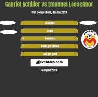 Gabriel Achilier vs Emanuel Loeschbor h2h player stats