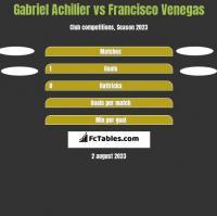 Gabriel Achilier vs Francisco Venegas h2h player stats