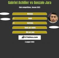 Gabriel Achilier vs Gonzalo Jara h2h player stats