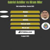 Gabriel Achilier vs Hiram Mier h2h player stats
