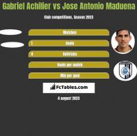 Gabriel Achilier vs Jose Antonio Maduena h2h player stats
