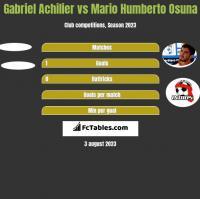 Gabriel Achilier vs Mario Humberto Osuna h2h player stats