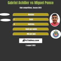 Gabriel Achilier vs Miguel Ponce h2h player stats