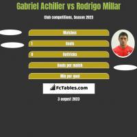 Gabriel Achilier vs Rodrigo Millar h2h player stats