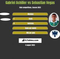 Gabriel Achilier vs Sebastian Vegas h2h player stats