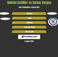 Gabriel Achilier vs Carlos Vargas h2h player stats