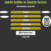 Gabriel Achilier vs Eduardo Tercero h2h player stats