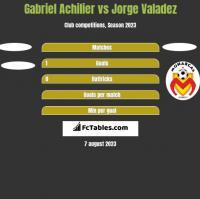 Gabriel Achilier vs Jorge Valadez h2h player stats