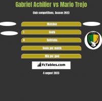 Gabriel Achilier vs Mario Trejo h2h player stats