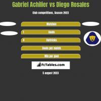 Gabriel Achilier vs Diego Rosales h2h player stats