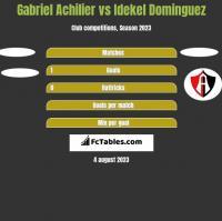 Gabriel Achilier vs Idekel Dominguez h2h player stats