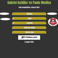 Gabriel Achilier vs Paolo Medina h2h player stats