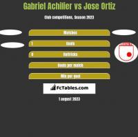 Gabriel Achilier vs Jose Ortiz h2h player stats