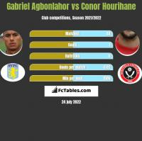 Gabriel Agbonlahor vs Conor Hourihane h2h player stats