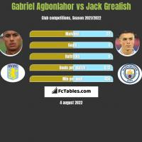 Gabriel Agbonlahor vs Jack Grealish h2h player stats