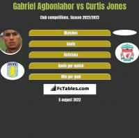 Gabriel Agbonlahor vs Curtis Jones h2h player stats