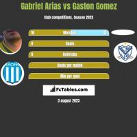 Gabriel Arias vs Gaston Gomez h2h player stats