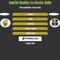Gabriel Benitez vs Hector Bello h2h player stats