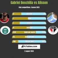 Gabriel Boschilia vs Alisson h2h player stats