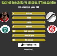 Gabriel Boschilia vs Andres D'Alessandro h2h player stats