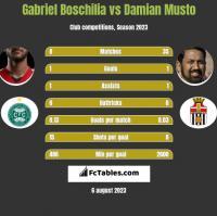Gabriel Boschilia vs Damian Musto h2h player stats