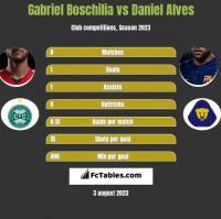 Gabriel Boschilia vs Daniel Alves h2h player stats