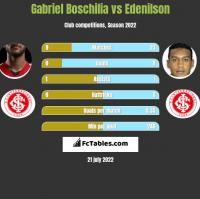 Gabriel Boschilia vs Edenilson h2h player stats