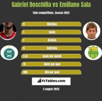 Gabriel Boschilia vs Emiliano Sala h2h player stats