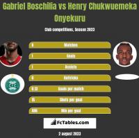 Gabriel Boschilia vs Henry Chukwuemeka Onyekuru h2h player stats