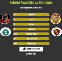 Gabriel Boschilia vs Hernanes h2h player stats