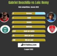 Gabriel Boschilia vs Loic Remy h2h player stats