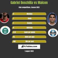 Gabriel Boschilia vs Maicon h2h player stats