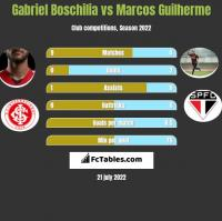Gabriel Boschilia vs Marcos Guilherme h2h player stats