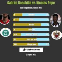 Gabriel Boschilia vs Nicolas Pepe h2h player stats