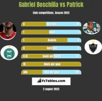 Gabriel Boschilia vs Patrick h2h player stats