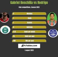 Gabriel Boschilia vs Rodrigo h2h player stats