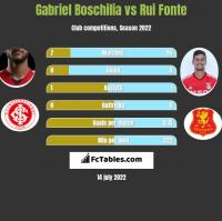 Gabriel Boschilia vs Rui Fonte h2h player stats