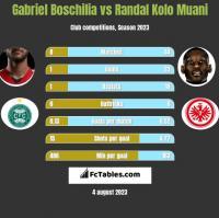 Gabriel Boschilia vs Randal Kolo Muani h2h player stats