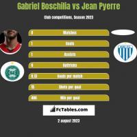 Gabriel Boschilia vs Jean Pyerre h2h player stats