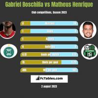 Gabriel Boschilia vs Matheus Henrique h2h player stats